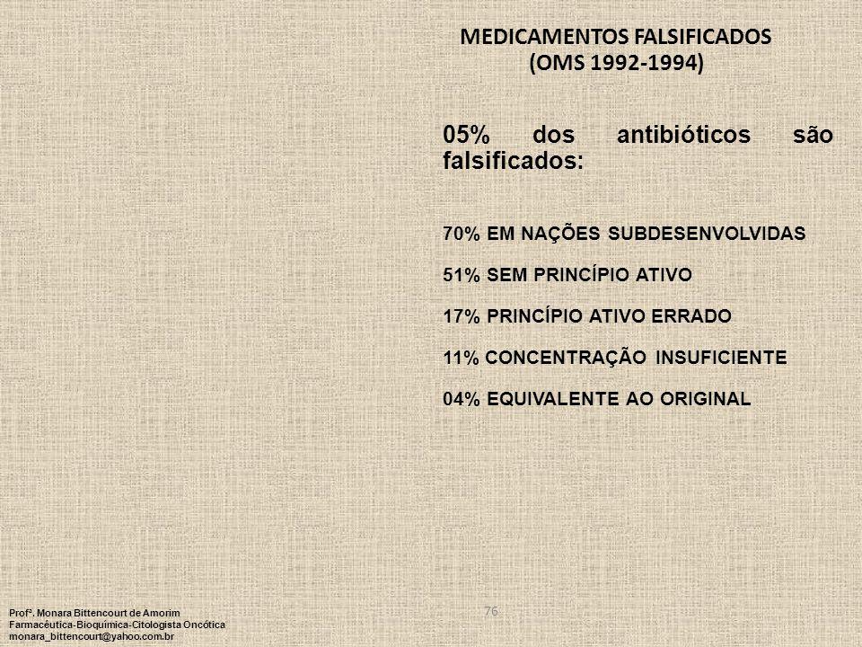 Medicamentos falsificados