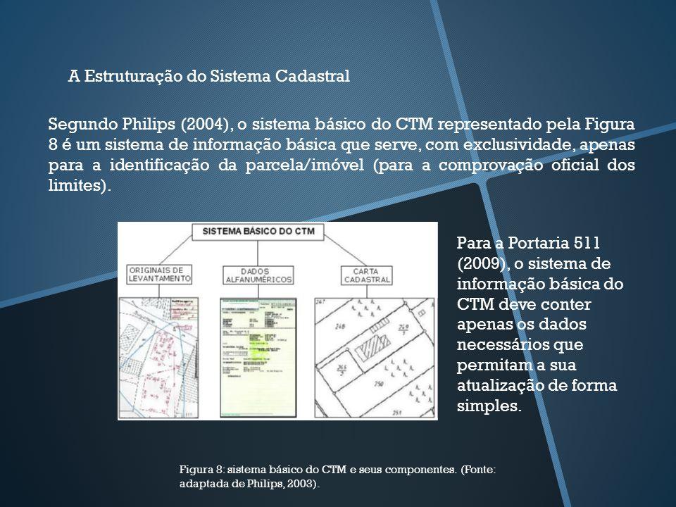 A Estruturação do Sistema Cadastral