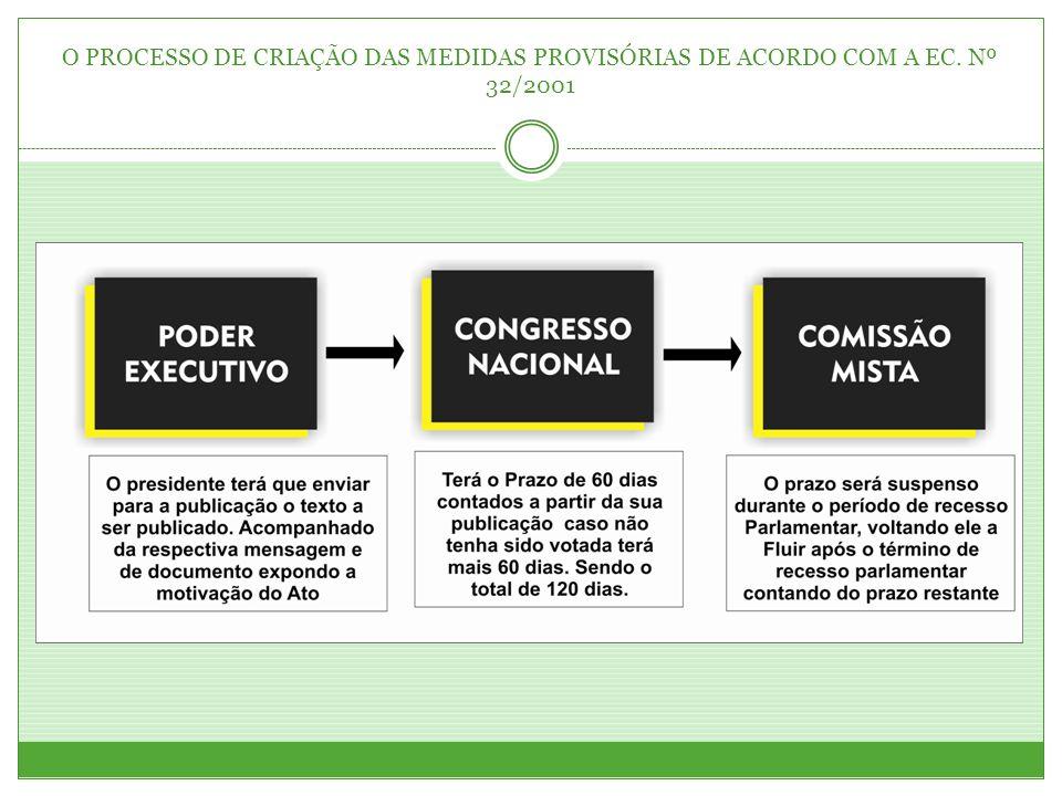 O PROCESSO DE CRIAÇÃO DAS MEDIDAS PROVISÓRIAS DE ACORDO COM A EC