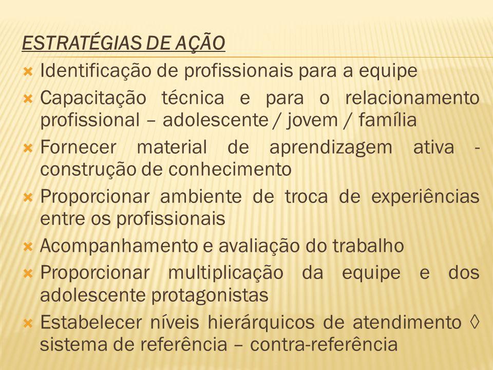 ESTRATÉGIAS DE AÇÃO Identificação de profissionais para a equipe.