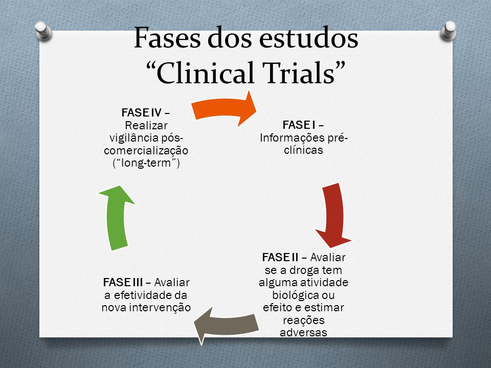 Fases dos estudos Clinical Trials