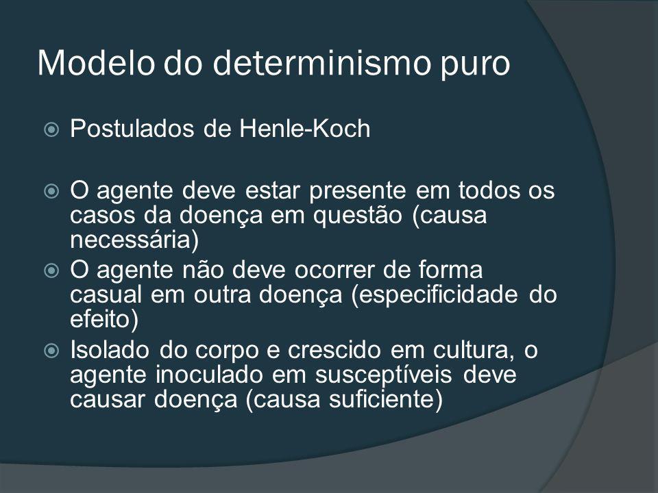 Modelo do determinismo puro