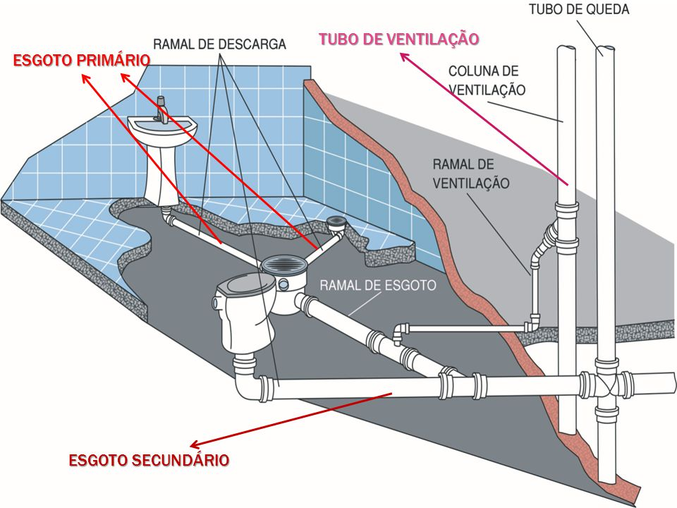 TUBO DE VENTILAÇÃO ESGOTO PRIMÁRIO ESGOTO SECUNDÁRIO