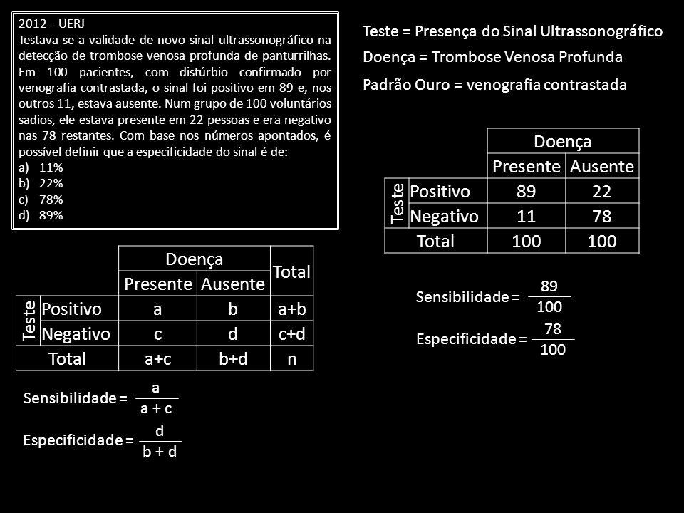 Doença Presente Ausente Teste Positivo 89 22 Negativo 11 78 Total 100