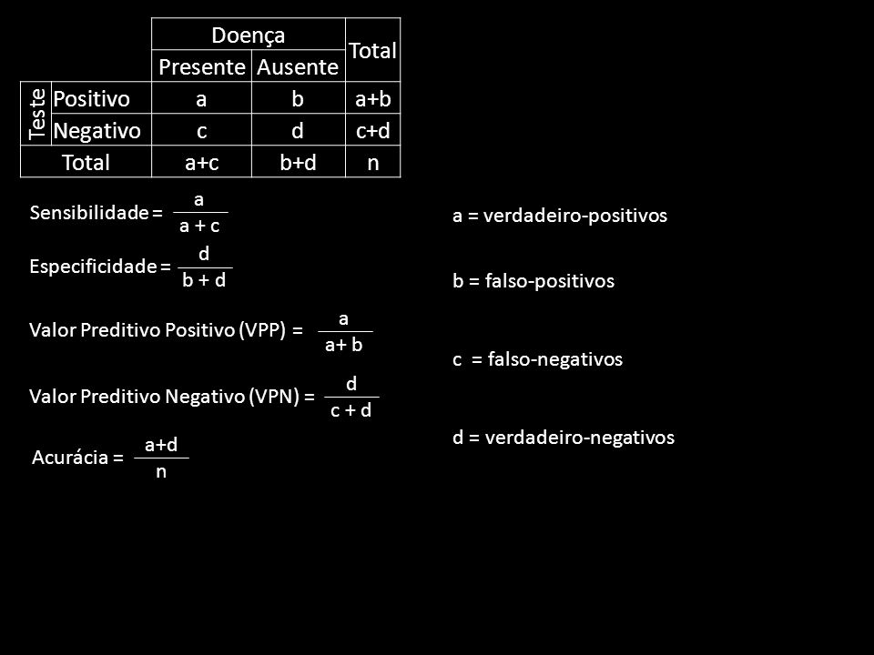 Doença Total Presente Ausente Teste Positivo a b a+b Negativo c d c+d
