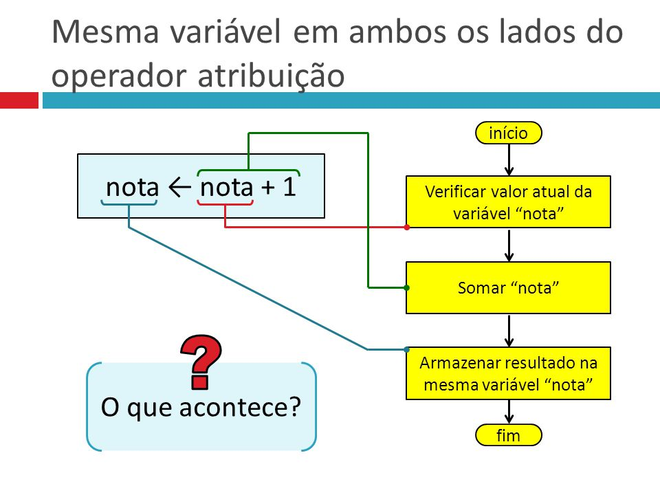 Mesma variável em ambos os lados do operador atribuição