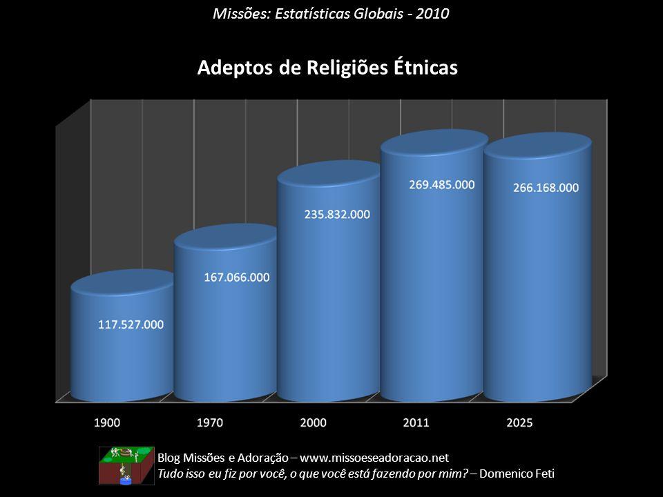 Adeptos de Religiões Étnicas