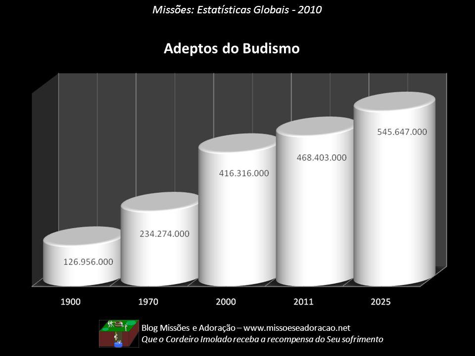Adeptos do Budismo Missões: Estatísticas Globais - 2010