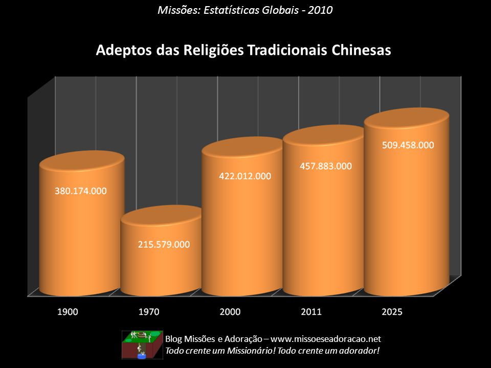 Adeptos das Religiões Tradicionais Chinesas
