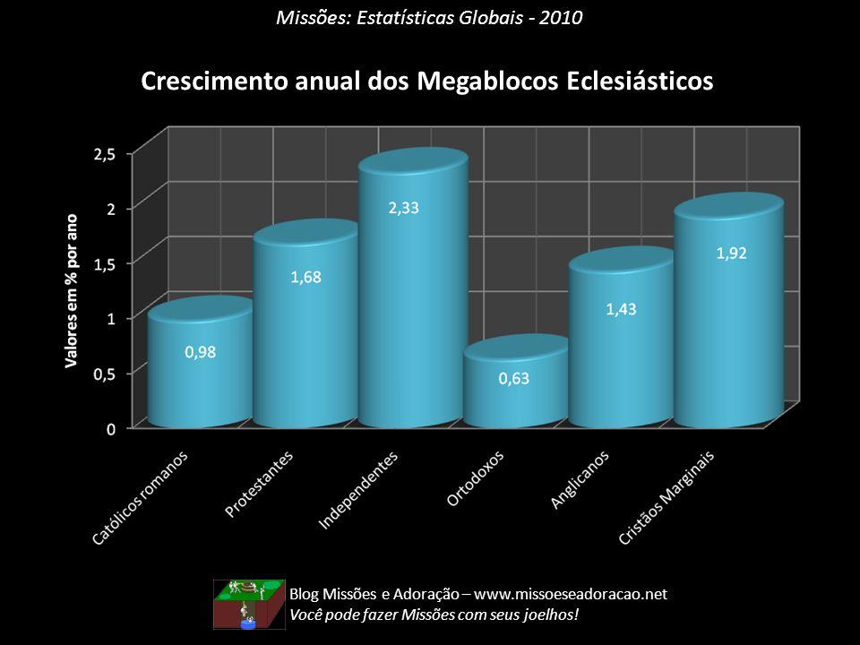 Crescimento anual dos Megablocos Eclesiásticos