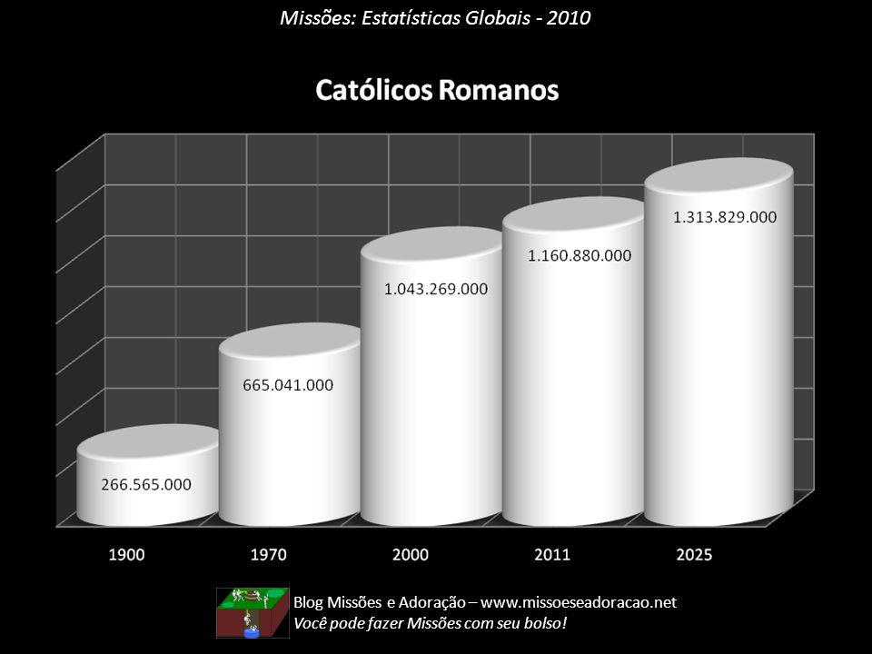 Missões: Estatísticas Globais - 2010