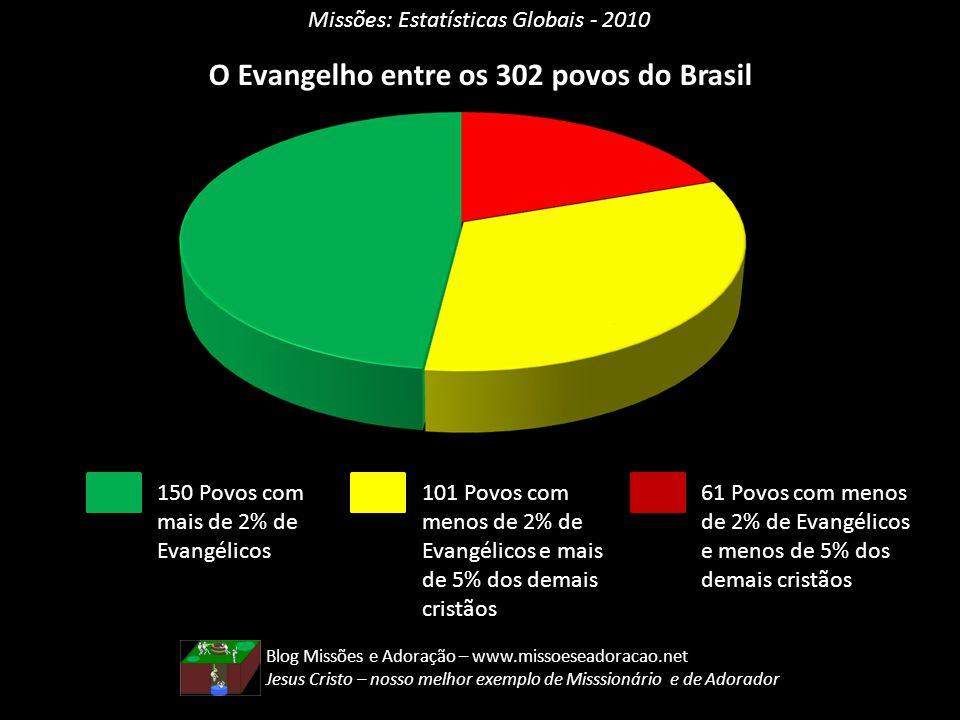 O Evangelho entre os 302 povos do Brasil