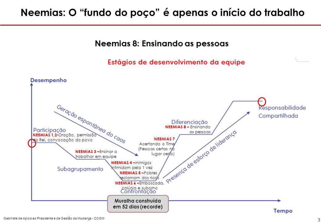 Neemias: O fundo do poço é apenas o início do trabalho