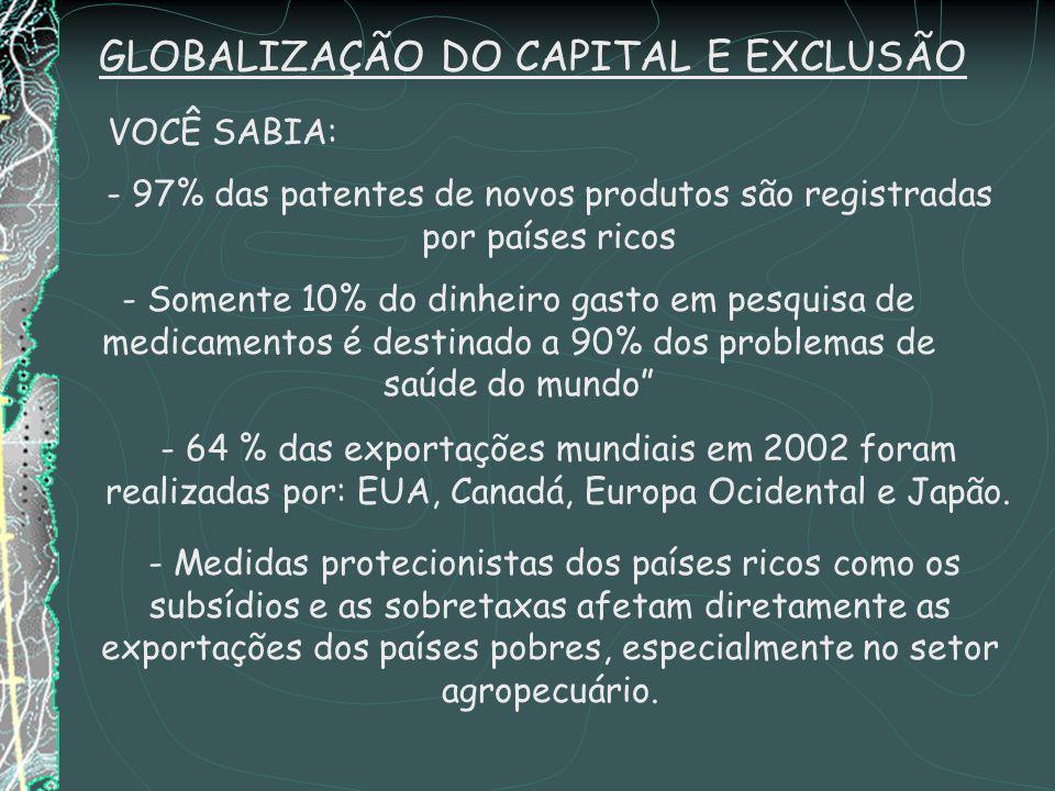 - 97% das patentes de novos produtos são registradas por países ricos