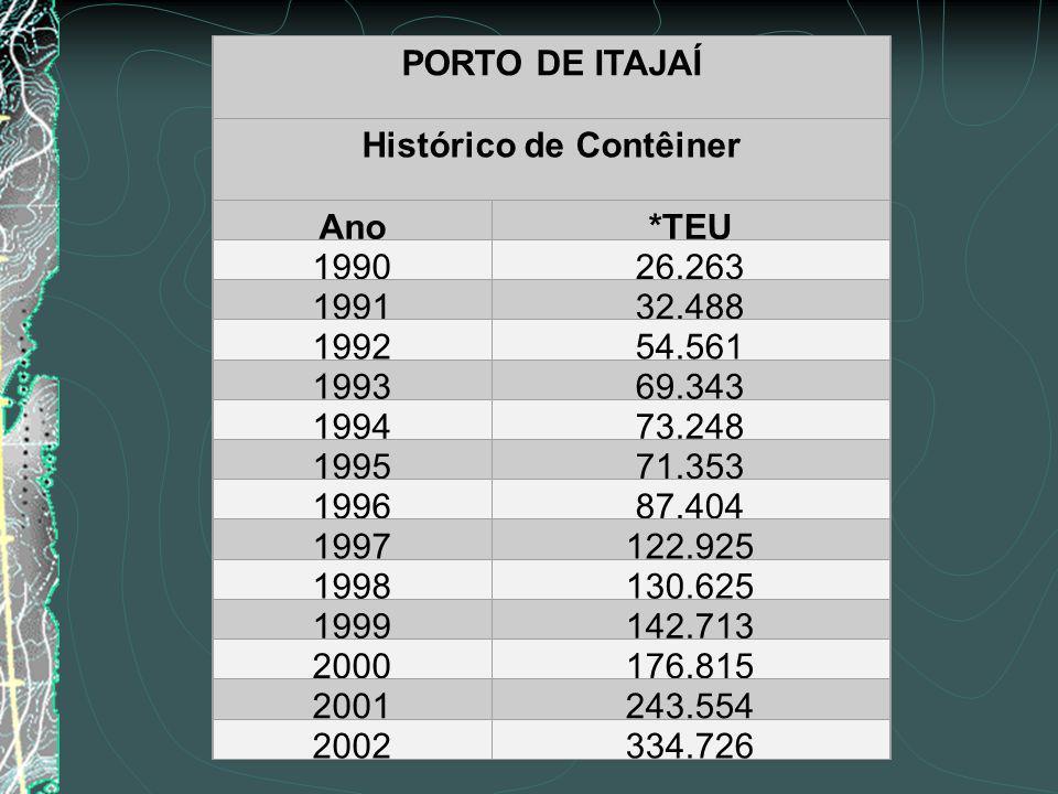 Histórico de Contêiner