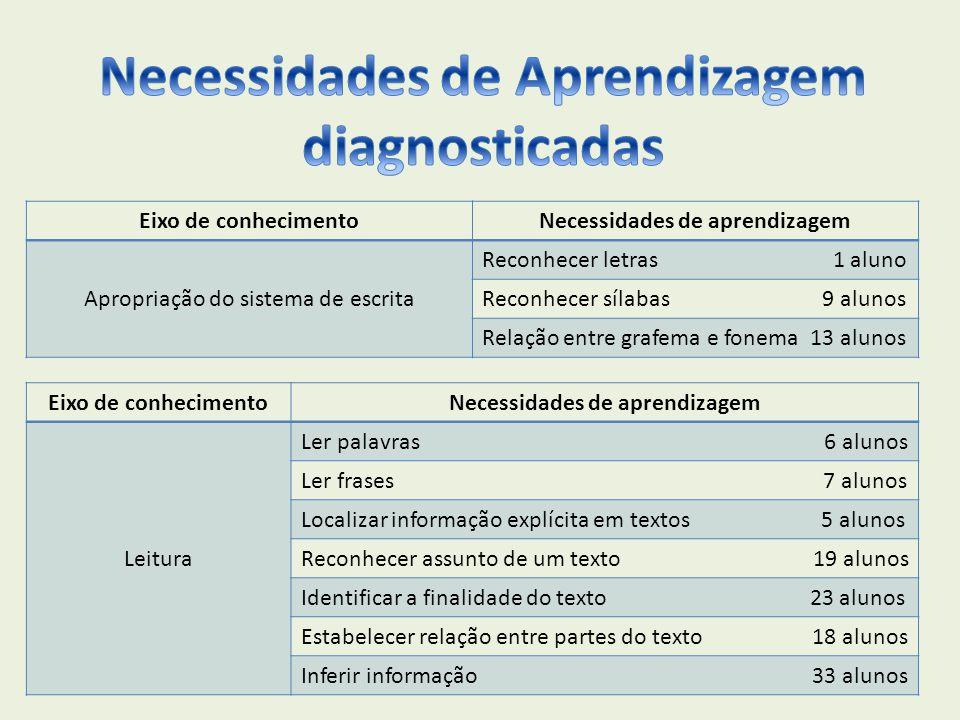 Necessidades de Aprendizagem diagnosticadas