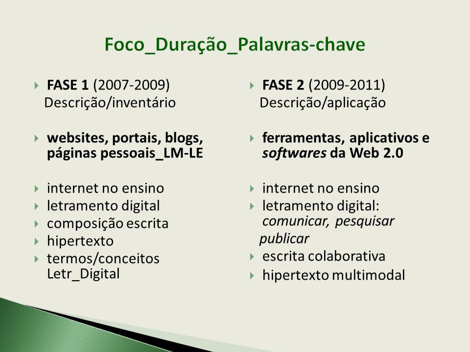 Foco_Duração_Palavras-chave