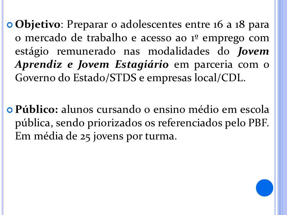 Objetivo: Preparar o adolescentes entre 16 a 18 para o mercado de trabalho e acesso ao 1º emprego com estágio remunerado nas modalidades do Jovem Aprendiz e Jovem Estagiário em parceria com o Governo do Estado/STDS e empresas local/CDL.