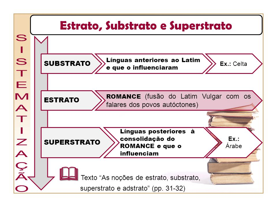 Estrato, Substrato e Superstrato
