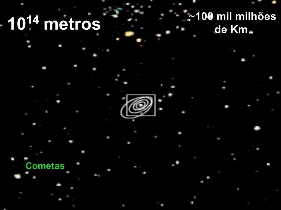 1014 metros ~100 mil milhões de Km Cometas