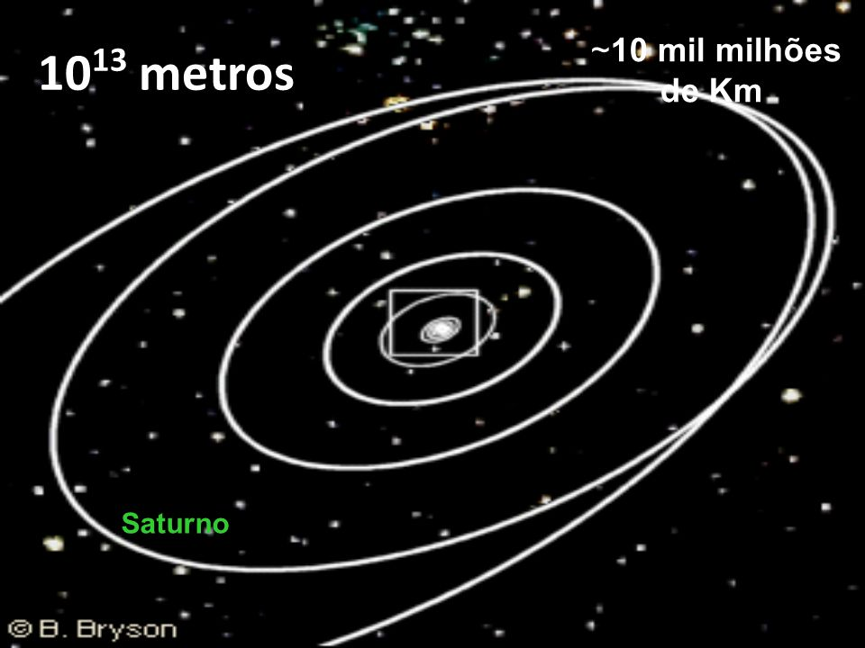 1013 metros ~10 mil milhões de Km Saturno