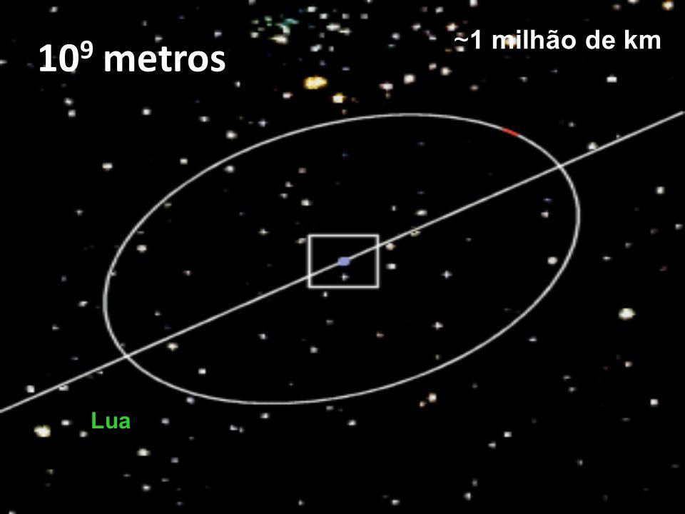109 metros ~1 milhão de km Lua