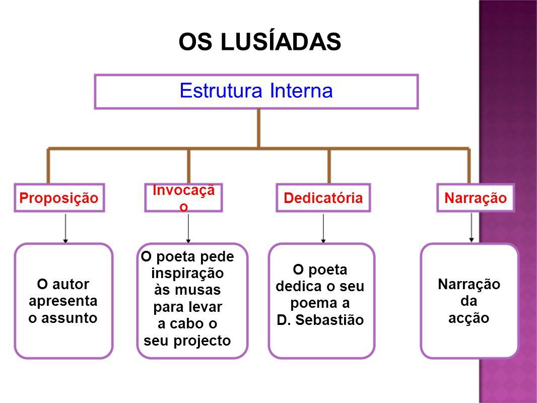 OS LUSÍADAS Estrutura Interna Proposição Invocação Dedicatória