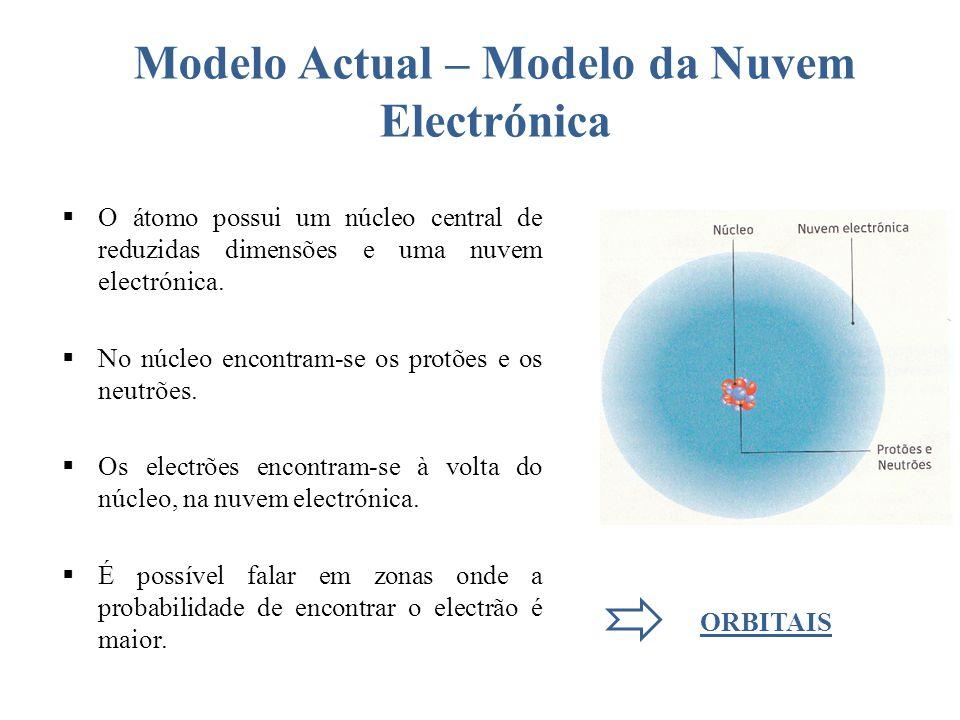 Modelo Actual – Modelo da Nuvem Electrónica
