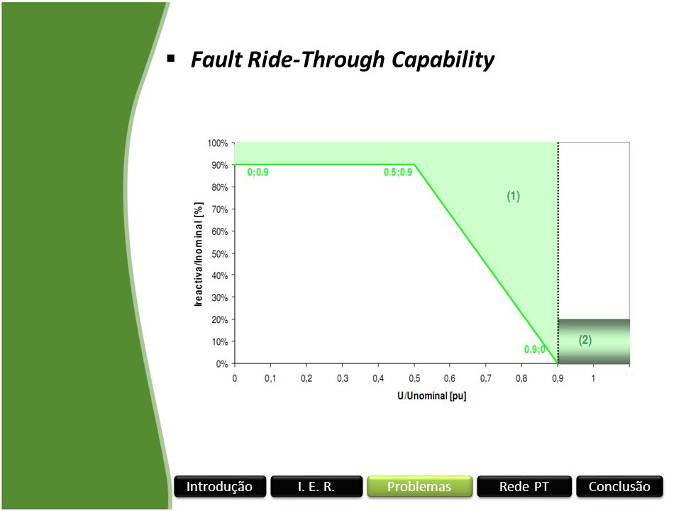 Fault Ride-Through Capability