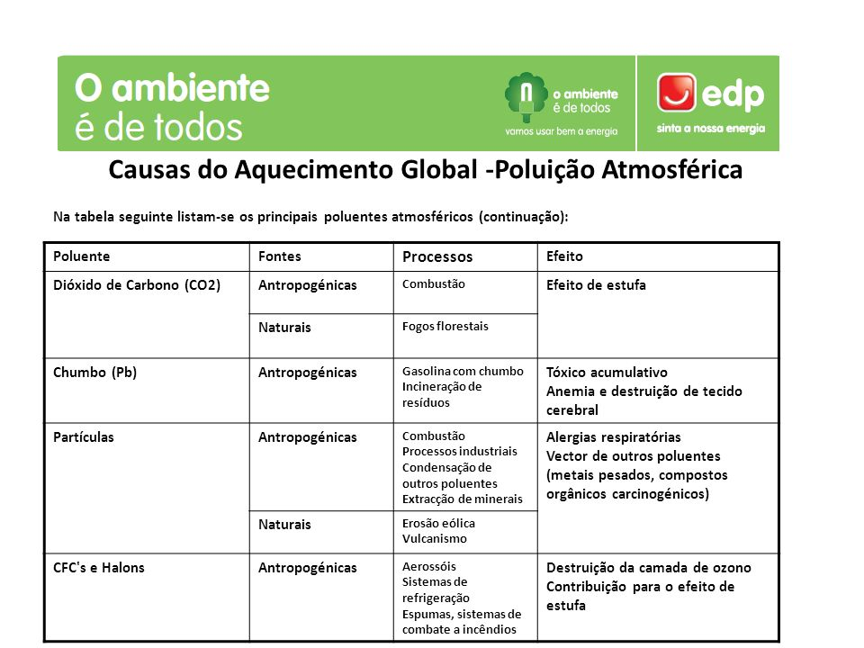 Causas do Aquecimento Global -Poluição Atmosférica