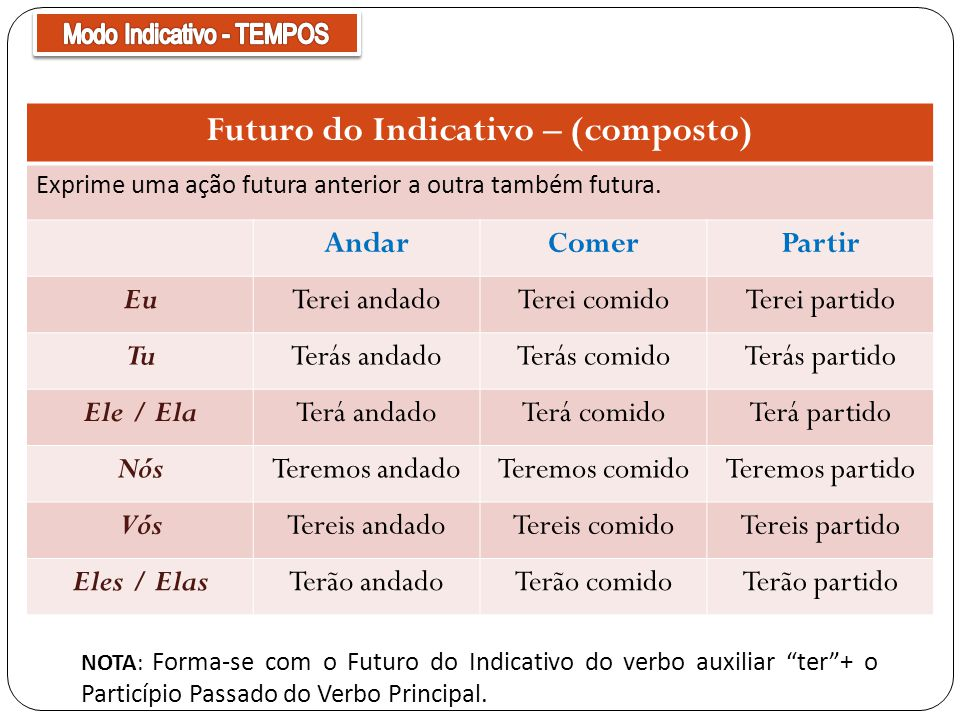 Futuro do Indicativo – (composto)
