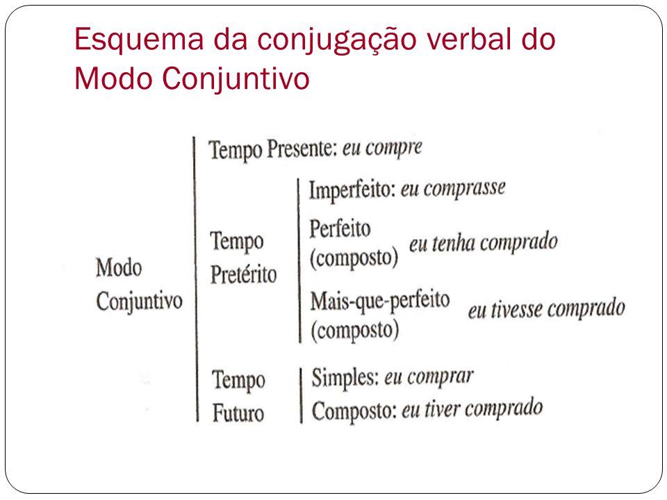Esquema da conjugação verbal do Modo Conjuntivo