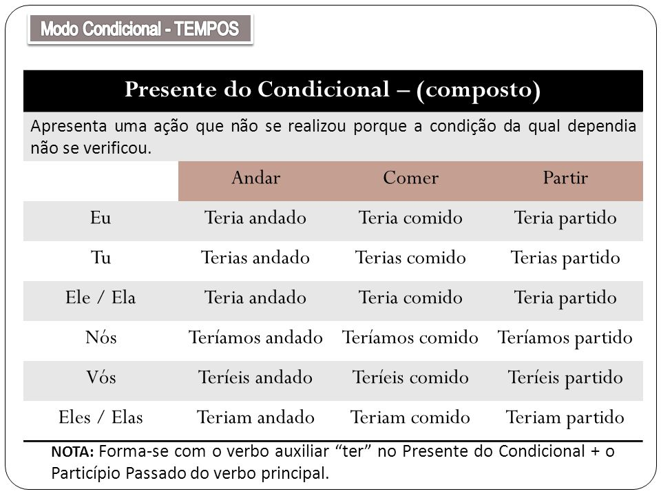 Presente do Condicional – (composto)