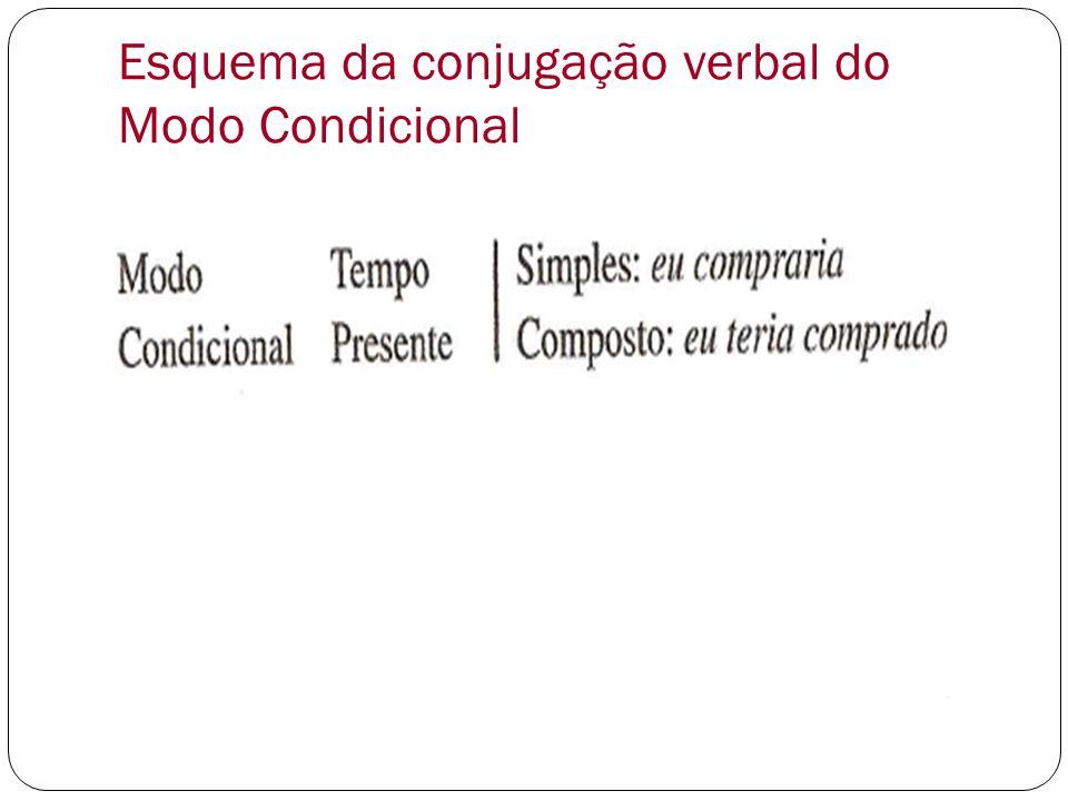Esquema da conjugação verbal do Modo Condicional