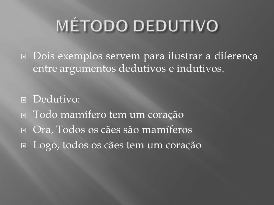 MÉTODO DEDUTIVO Dois exemplos servem para ilustrar a diferença entre argumentos dedutivos e indutivos.