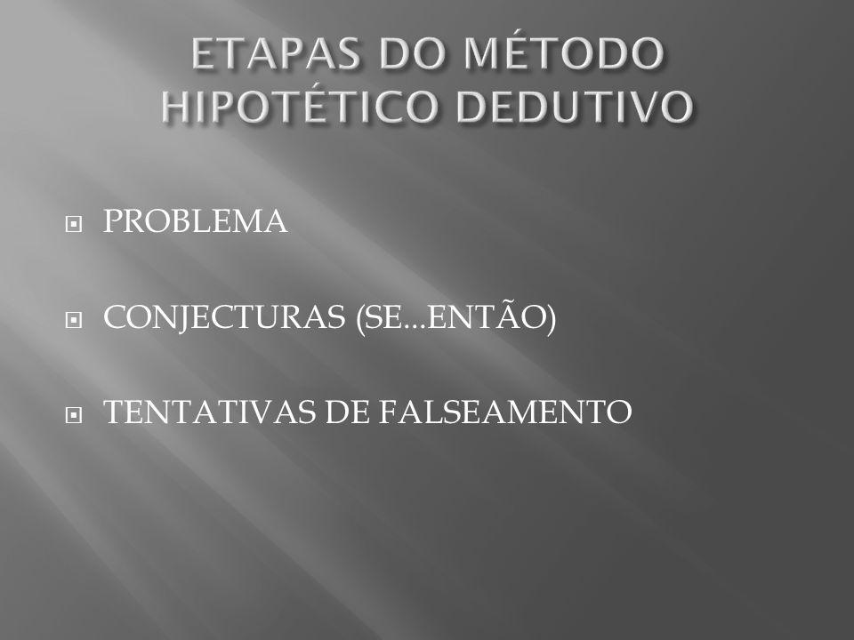 ETAPAS DO MÉTODO HIPOTÉTICO DEDUTIVO