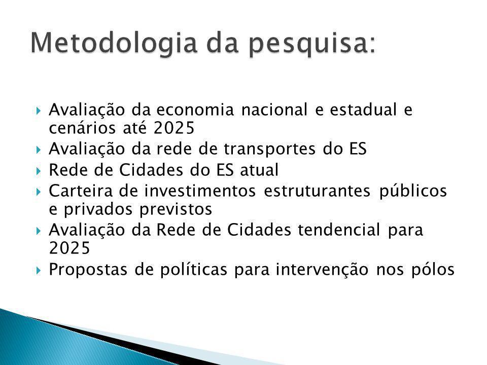 Metodologia da pesquisa: