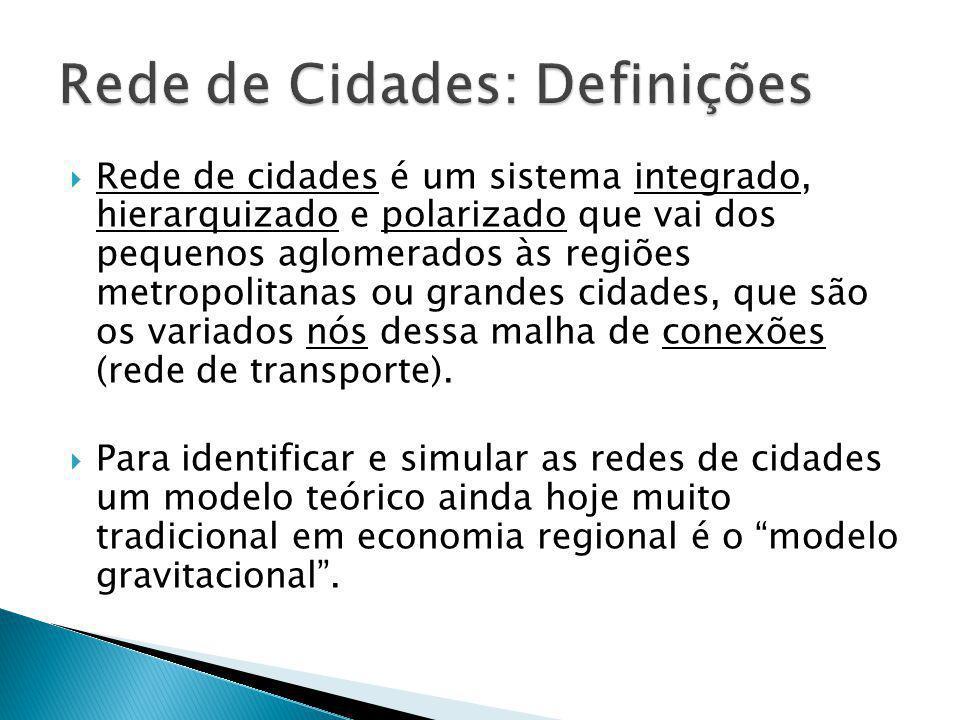 Rede de Cidades: Definições