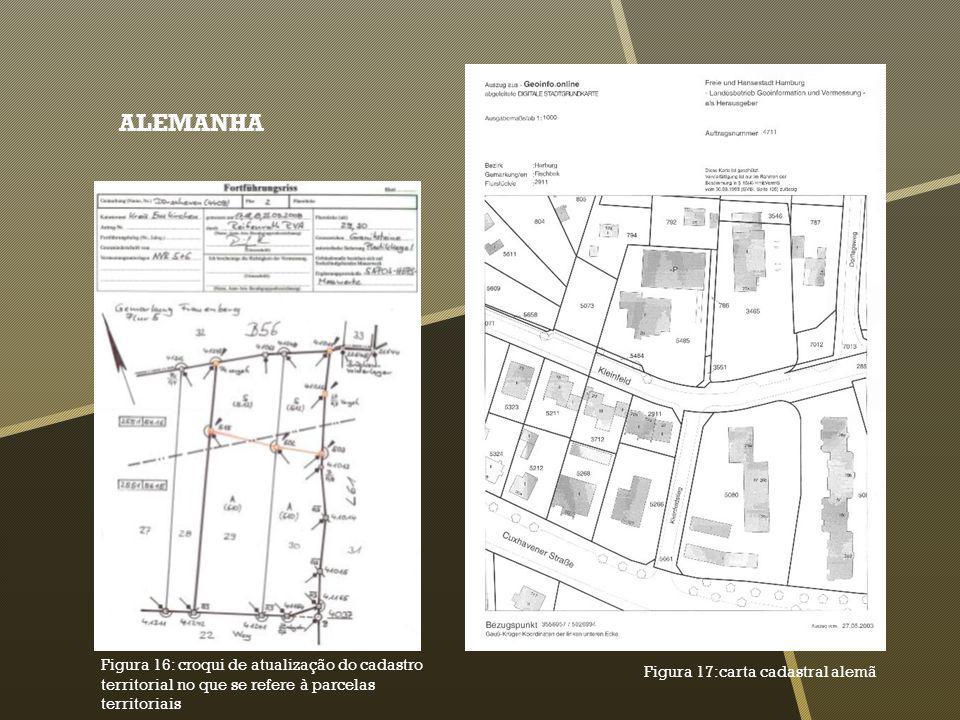 ALEMANHA Figura 16: croqui de atualização do cadastro territorial no que se refere à parcelas territoriais.