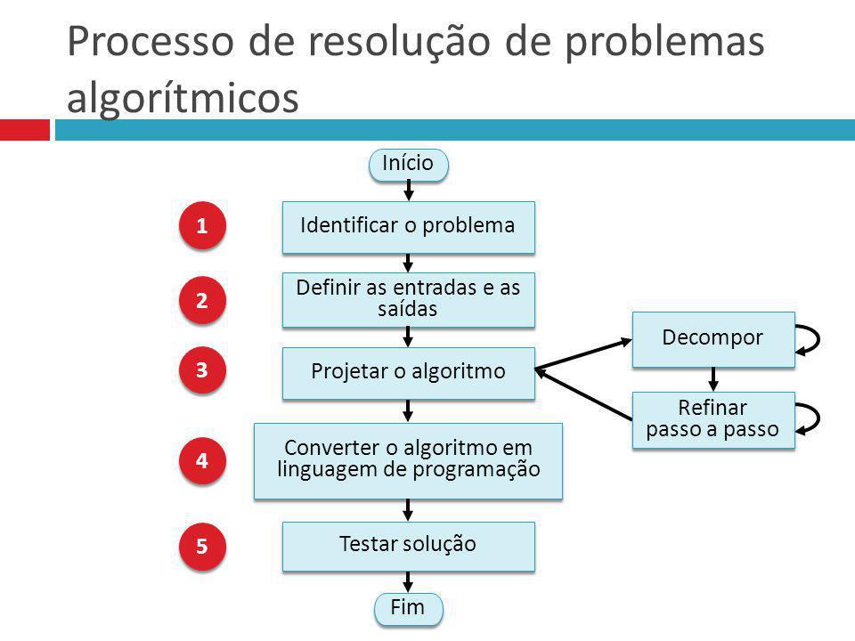 Processo de resolução de problemas algorítmicos