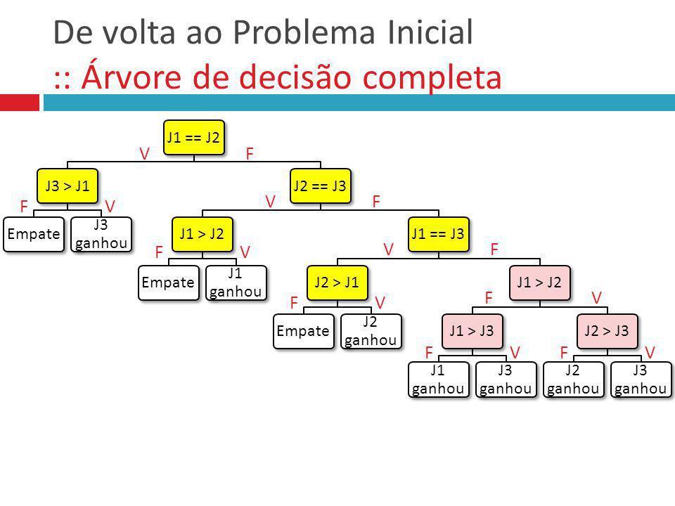 De volta ao Problema Inicial :: Árvore de decisão completa