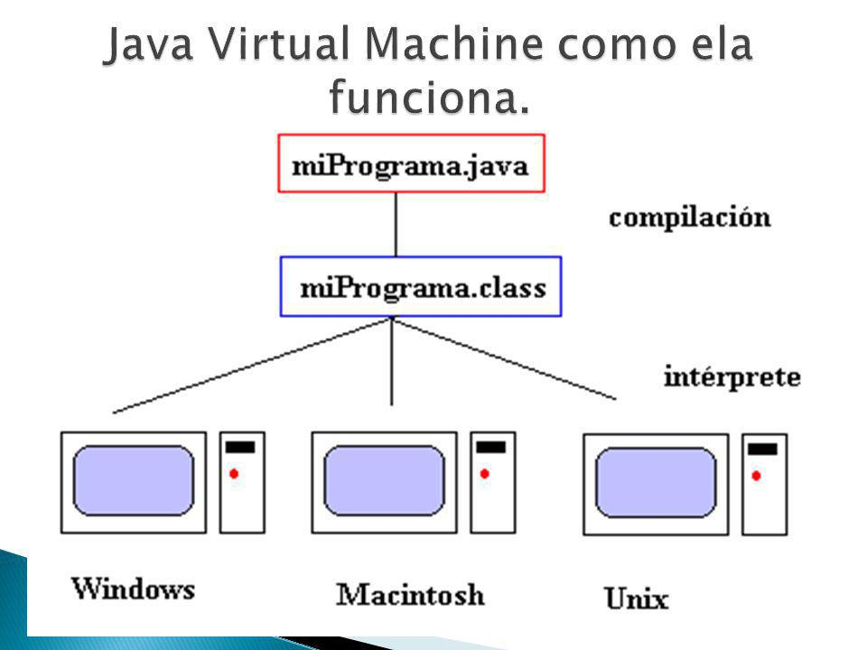 Java Virtual Machine como ela funciona.