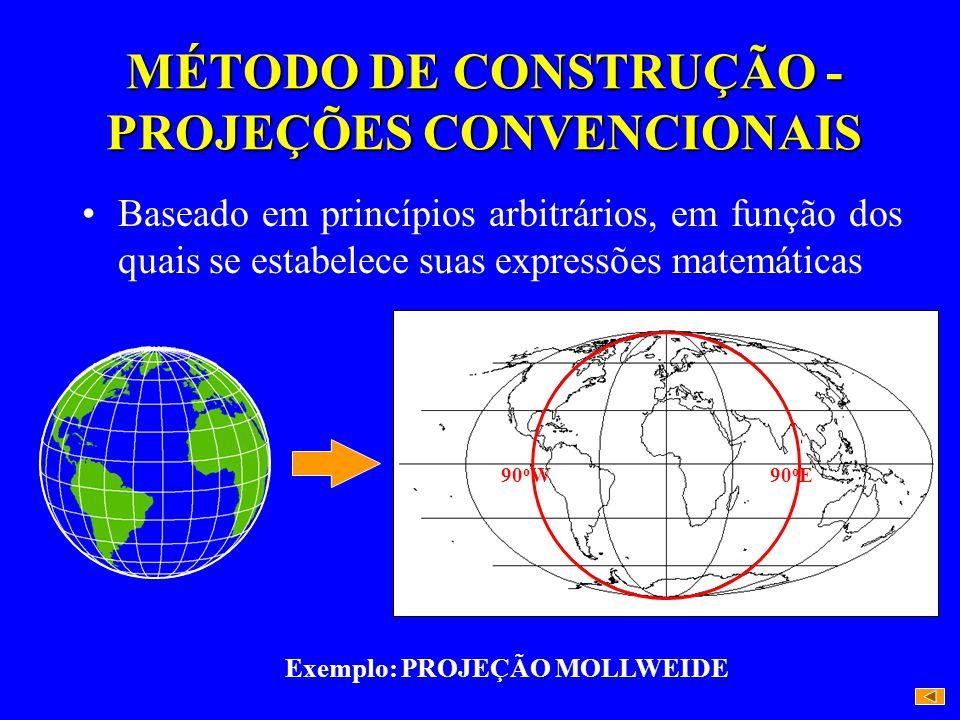 MÉTODO DE CONSTRUÇÃO - PROJEÇÕES CONVENCIONAIS