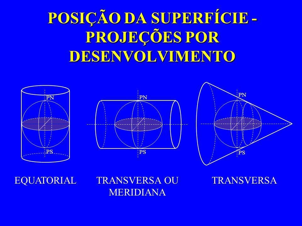 POSIÇÃO DA SUPERFÍCIE - PROJEÇÕES POR DESENVOLVIMENTO