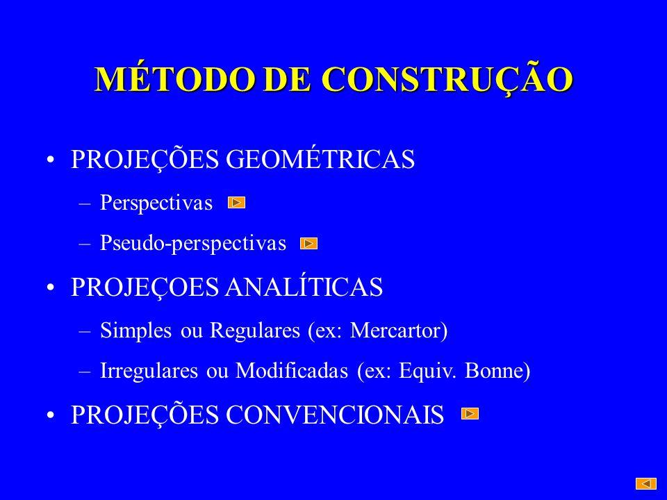 MÉTODO DE CONSTRUÇÃO PROJEÇÕES GEOMÉTRICAS PROJEÇOES ANALÍTICAS