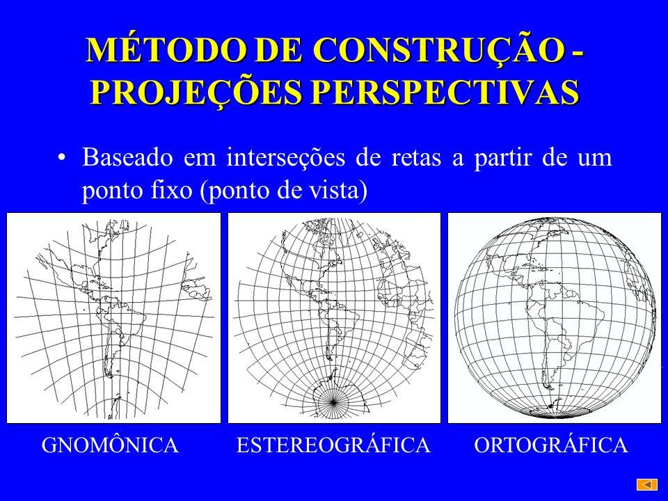 MÉTODO DE CONSTRUÇÃO - PROJEÇÕES PERSPECTIVAS