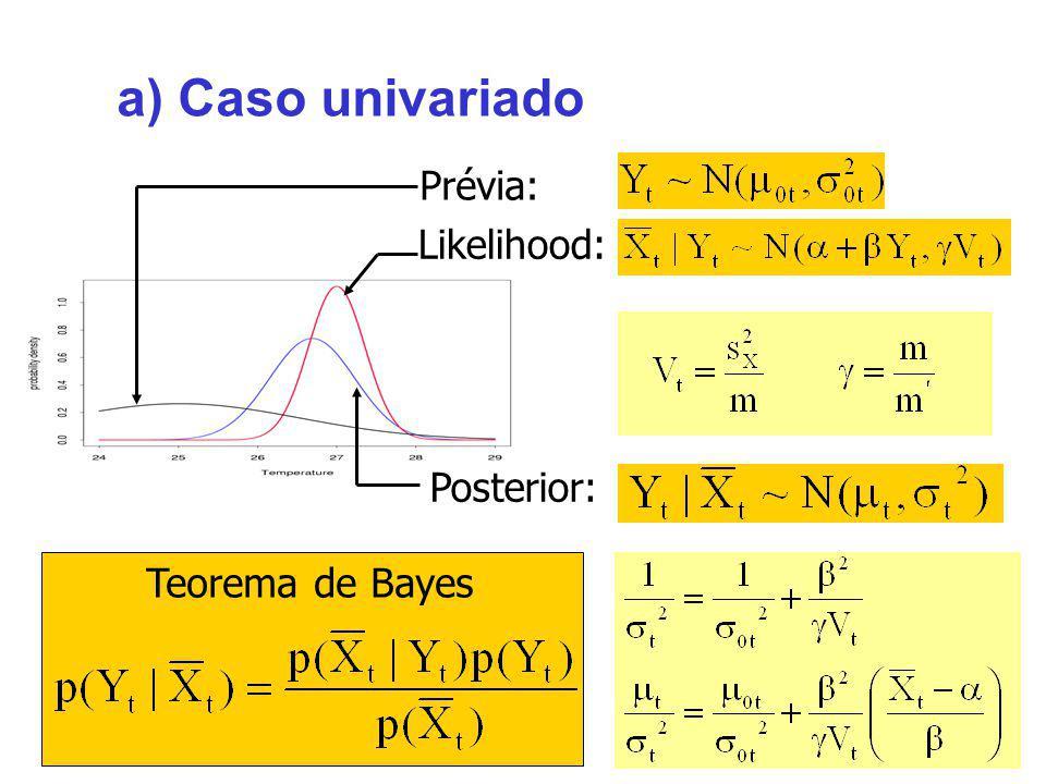 a) Caso univariado Prévia: Likelihood: Posterior: Teorema de Bayes