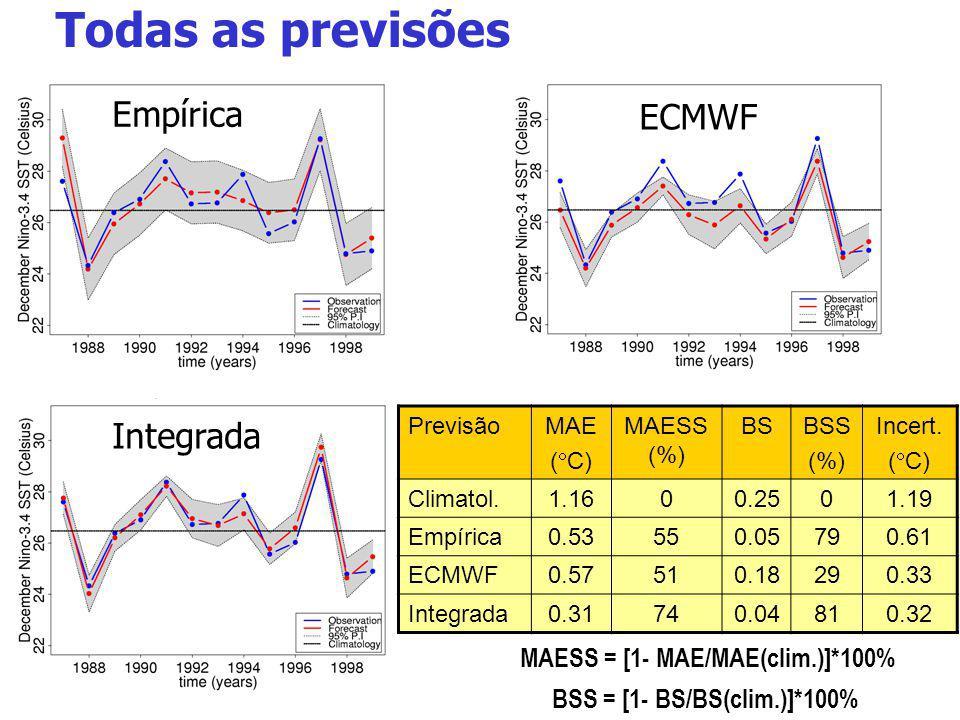 Todas as previsões Empírica ECMWF Integrada