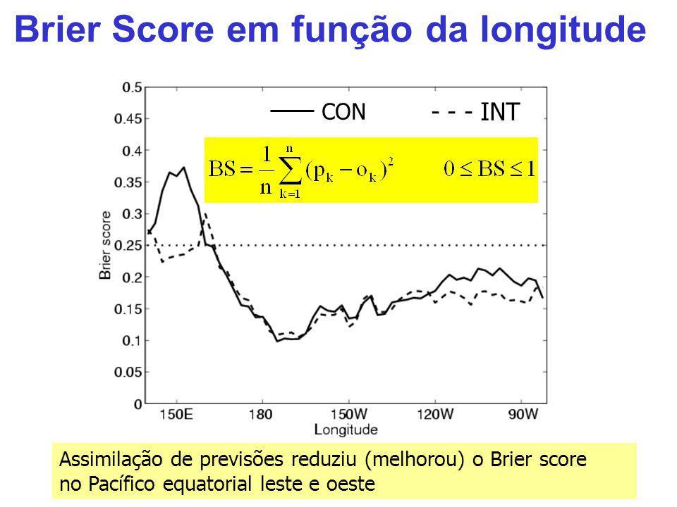Brier Score em função da longitude