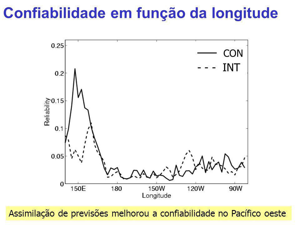 Confiabilidade em função da longitude
